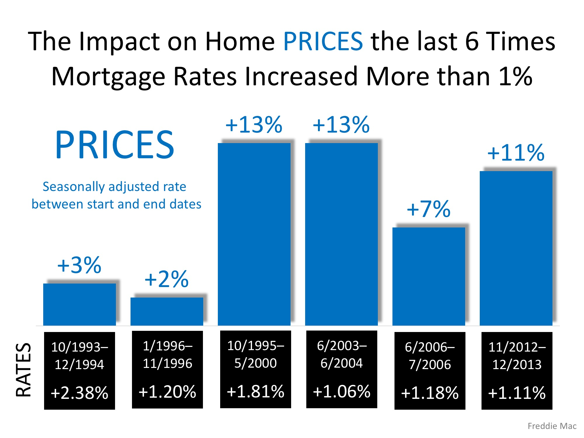 Freddie Mac: Rising Mortgage Rates DO NOT Lead to Falling Home Prices | Simplifying The Market